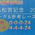 【競馬予想】 高松宮記念 2020 事前予想 データと参考レース解説